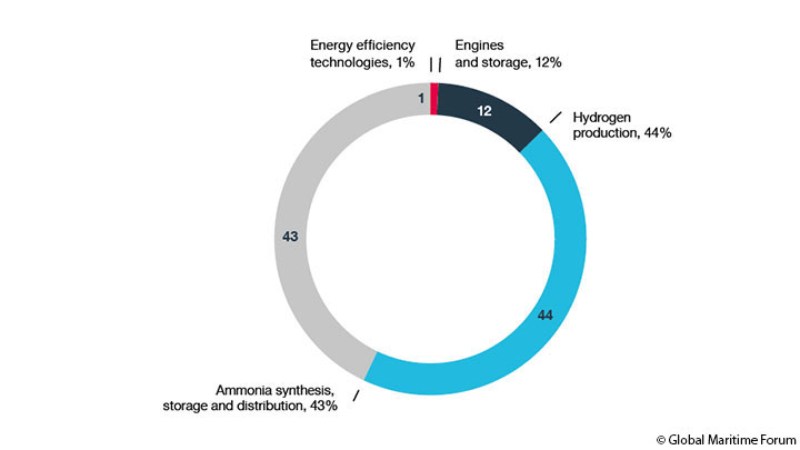 Investment-breakdown-maritime-energy-transitio